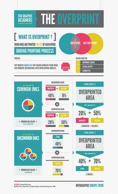 Infograph [Overprint] by leftratio, via Flickr