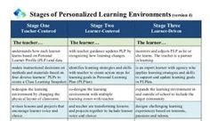 Image result for using data to personalize learning
