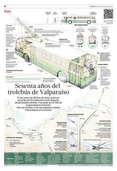 """Por si no lo has visto... """"60 años del trolebús de Valparaíso"""". Reportaje del equipo de Infografía de La Tercera"""