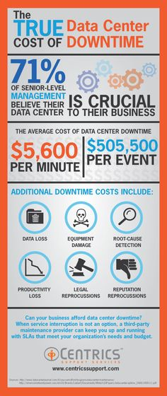 True Data Center cost of downtime [infographic]
