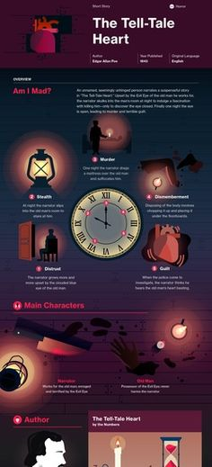 The Tell-Tale Heart infographic
