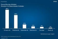 Group-Buying-Anbieter: #Groupon ist bekanntester Anbieter http://de.slideshare.net/TWTinteractive/group-buying-anbieter