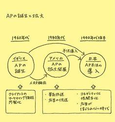 APとは、広告開発プロセスに生活者の視点を入れこむこと。 | 宣伝会議 2014年10月号