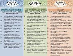 which one seems the most like you? You will be all three but 1 or 2 will be dominant. Once you know your dosha you understand yourself on a whole different level and can make healthy choices to bring mind, body and spirit into balance.  #Ayurveda #Health #Balaance