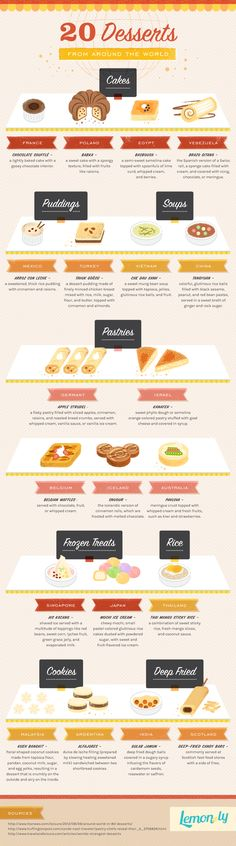 20 Desserts From Around The World   #Infographic #Desserts #food