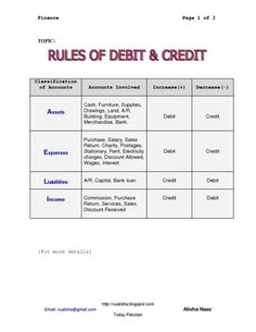 Debit And Credit Cheat Sheet Rules for Debit Credit by bertha Accounting Notes, Accounting Classes, Accounting Basics, Bookkeeping And Accounting, Accounting And Finance, Accounting Student, Forensic Accounting, Accounting Software, Business Management