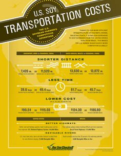 U.S. Soy Transportation Costs #supersoy  Learn more at soyohio.org or at unitedsoybean.org