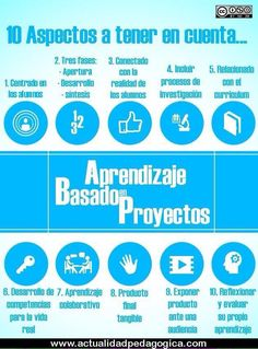 10 aspectos a tener en cuenta del Aprendizaje Basado en Proyectos (ABP) Problem Based Learning, Inquiry Based Learning, Cooperative Learning, Project Based Learning, Learning Centers, Teaching Methodology, Teaching Plan, Teaching Strategies, Teaching Ideas