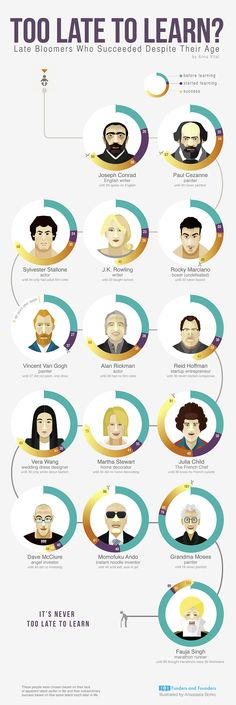 "It's never too late to learn // Illustrator Anastasia Borko  and Anna Vital, the co-founder of Funders and Founders, came together to document the unusual success stories of people who were late bloomers in the things that they became famous for. They created an inspiring infographic titled ""Too Late To Learn? Late Bloomers Who Succeeded Despite Their Age."""
