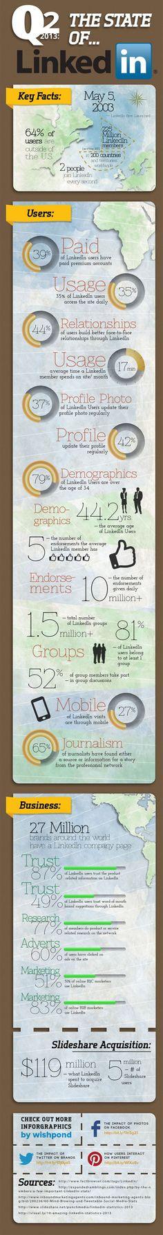 Les derniers chiffres clés de Linkedin - Juillet 2013