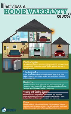 Infographic on what a home warranty covers. Perfect to share with real estate clients.