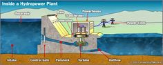Mechanical Engineering related topics: How Hydro Power Plant Works...?