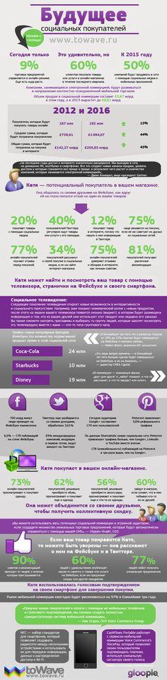 Инфографика: будущее социальных покупателей