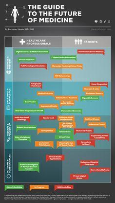 Una infografía que muestra la propuesta de Berci sobre el futuro de la Medicina desde la perspectiva actual via hcsmonitor