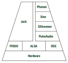 Here's a simplified view of the audio layers typically used in Linux. The deeper the layer, the closer to the hardware it is.