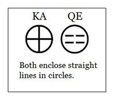 Likewise, KA & QE look very similar, enclosing straight lines inside a circle. QE means the same thing as `kai`in ancient Greek, i.e. and