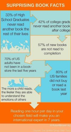 some facts about books-it makes my chest hurt when I think of people never reading books again after high school! I Love Books, New Books, Good Books, Books To Read, Little Bit, So Little Time, We Are The World, In This World, Reading Facts