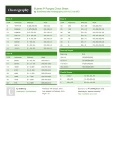 Subnet IP Ranges Cheat Sheet from BadSheep. IP and Subnet ranges