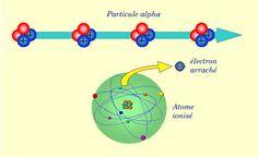 Radioactivite : Effets des particules chargées