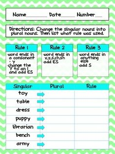 This worksheet is great for an introduction or a short review of plural nouns. It has a list of the rules and the top to help the students along. The students are asked to change the singular noun into it's plural form and then say which rule they used to make it plural.