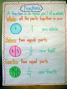 , Ship Shape First Grade: Pizza Fractions! , Fractions anchor chart ~ nice and clean! Pizza Fractions, 3rd Grade Fractions, Teaching Fractions, Second Grade Math, Teaching Math, Grade 1, Maths, Anchor Charts First Grade, Math Anchor Charts