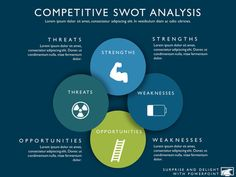 Competitive analysis templates and tools for SWOT analysis, competitor positioning, product strategy, product differentiation and market intelligence. Powerpoint Themes, Powerpoint Presentation Templates, Marketing Strategy Template, Research Question, Competitive Analysis, Swot Analysis, Market Research, Business Marketing, Lorem Ipsum