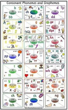 Let's teach early on that some letters make more than one sound! Phonic Sounds Desk Charts - for each sound / phoneme and associated letter pattern / grapheme. Teaching Phonics, Preschool Learning, Teaching Reading, In Kindergarten, Teaching Kids, Phonics Chart, Phonics Worksheets, English Phonics, Teaching English