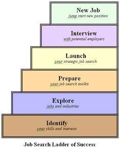job search tips - Job Searching Tips