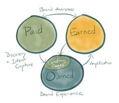 Landing Pages in Paid, Owned, and Earned Media -- sel
