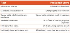 Some of the important paradigm shifts that will force us as L&D and instructional designers to think of workplace learning differently in order to add value. Paradigm Shift, Instructional Design, 21st Century, Workplace, Technology, Thoughts, Learning, Blue Eyes, Tecnologia