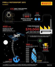 [Infografía] Pirelli en el deporte del motor  No os perdáis la información tan interesante q nos da Pirelli se su presencia en el deporte del motor.