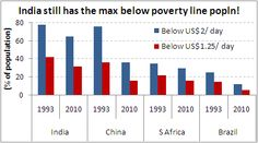 India stll has the largest number of poor people living within her borders. PERIOD