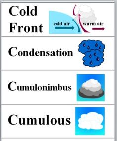 Weather Word Wall Cards (Grades 3-6)