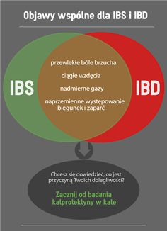 Kalprotektyna – bezbolesna diagnostyka IBS - Kapro.pl Ibs, Chart