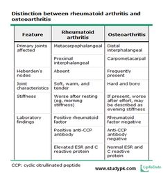 Distinction between rheumatoid arthritis and osteoarthritis