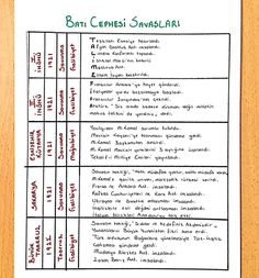 Batı cephesi – Dünya mutfağı – The Most Practical and Easy Recipes Learn Turkish Language, Study Hard, Studyblr, Antara, Periodic Table, How To Apply, Science, How To Plan, Motivation