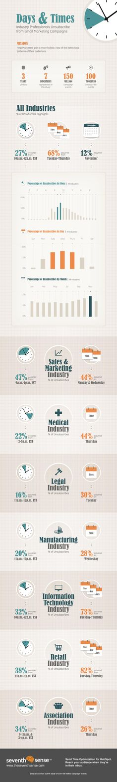 When to use infographics: Data/pattern heavy stories that could use some punch. Email Marketing Campaign, Email Marketing Strategy, Marketing Quotes, Inbound Marketing, Sales And Marketing, Marketing Tools, Marketing Digital, Business Marketing, Internet Marketing