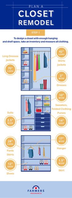 Home Remodeling Closet How a well-planned closet remodel and renovation can solve wardrobe problems and save money.