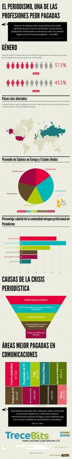 El periodismo: una de las profesiones peor pagadas #infografia #infographic