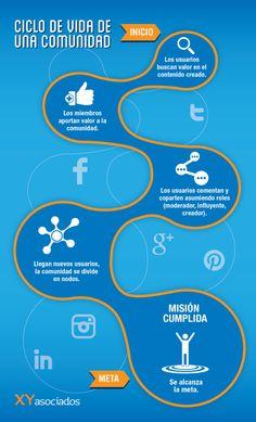 Una sencilla #infografía que muestra la base y objetivo común de las #redessociales... #xtrared