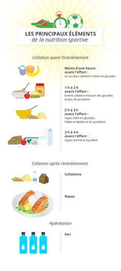 Les principaux éléments de la nutrition sportive | Main elements of sports nutrition #sport #nutrition