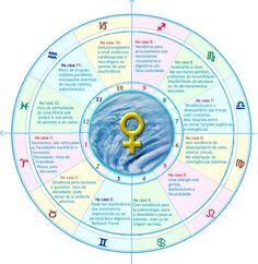 Astrologia e saúde. Vênus nas casas.