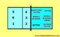 volleyball 6-2 rotation