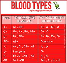 Here is a handy blood type chart for you Daily Health Tips Nursing School Notes, Medical School, Nursing Schools, Lpn Schools, Medical Facts, Medical Information, Don Du Sang, Medical Terminology, Nursing Tips