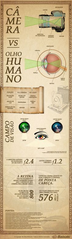 O que falta para uma câmera atingir a precisão do olho humano?