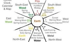 Use feng shui cycles to do more with less effort by using nature to help succeed in life. Feng shui uses these cycles to create the ideal home for success. Feng Shui Rules, Feng Shui Art, Feng Shui Tips, Feng Shui Bathroom, Bedroom Clocks, Feng Shui History, Feng Shui Design, Sunset West, How To Feng Shui Your Home