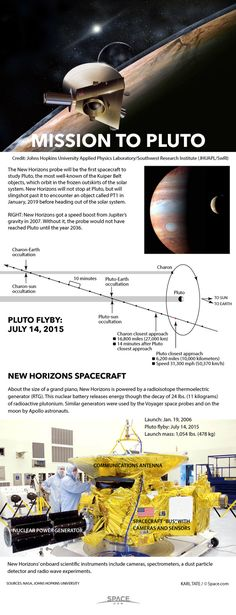 NASA's New Horizons spacecraft is the first probe ever to explore the dwarf planet Pluto. See how New Horizon's 2015 Pluto flyby works here. Cosmos, Sistema Solar, New Horizons Pluto, Dwarf Planet, Nasa Missions, Space Facts, Space And Astronomy, Our Solar System, To Infinity And Beyond