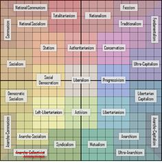 political compass guide