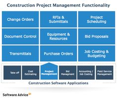 Functionality in Construction Project Management - and Construction Project Management Software.