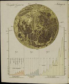 Moon map from 'Bertuch's Bilderbuch für Kinder',1790 -